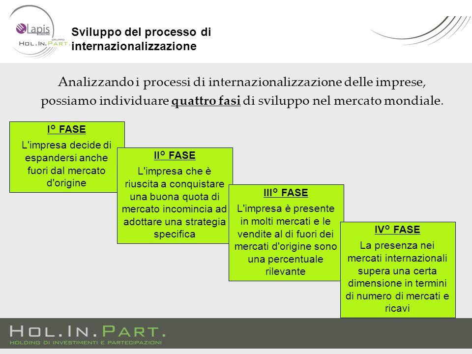 Analizzando i processi di internazionalizzazione delle imprese, possiamo individuare quattro fasi di sviluppo nel mercato mondiale.