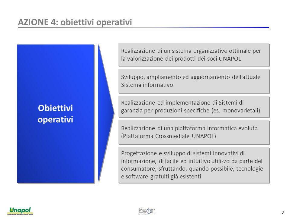 3 AZIONE 4: obiettivi operativi Obiettivi operativi Obiettivi operativi Realizzazione di un sistema organizzativo ottimale per la valorizzazione dei prodotti dei soci UNAPOL Sviluppo, ampliamento ed aggiornamento dell'attuale Sistema informativo Realizzazione ed implementazione di Sistemi di garanzia per produzioni specifiche (es.