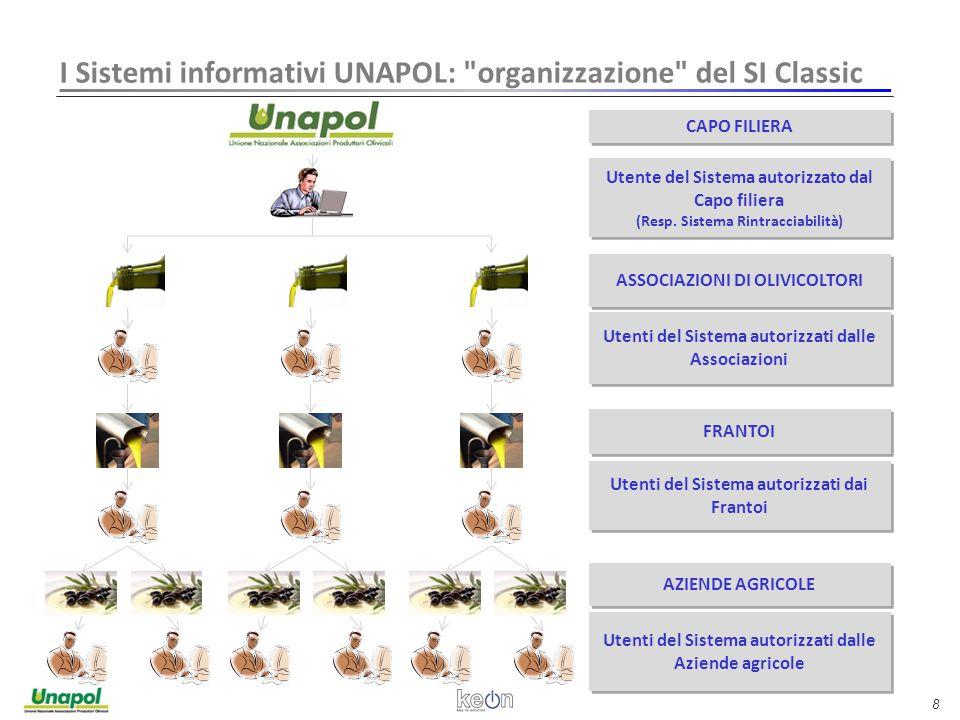 8 I Sistemi informativi UNAPOL: organizzazione del SI Classic CAPO FILIERA Utente del Sistema autorizzato dal Capo filiera (Resp.