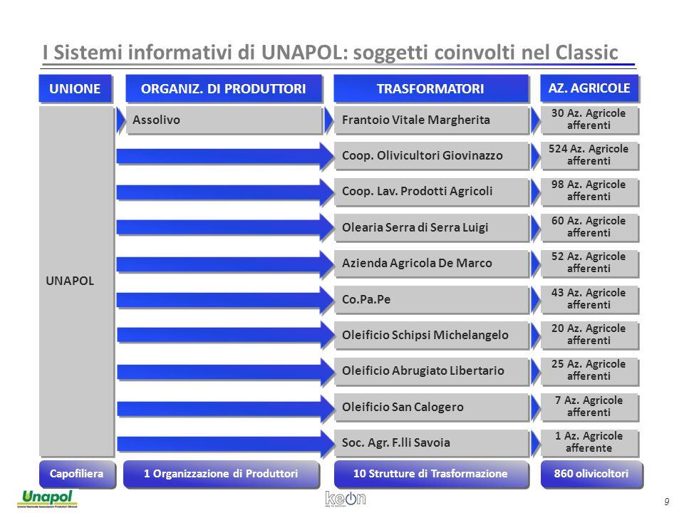 9 I Sistemi informativi di UNAPOL: soggetti coinvolti nel Classic UNAPOL UNIONE ORGANIZ.