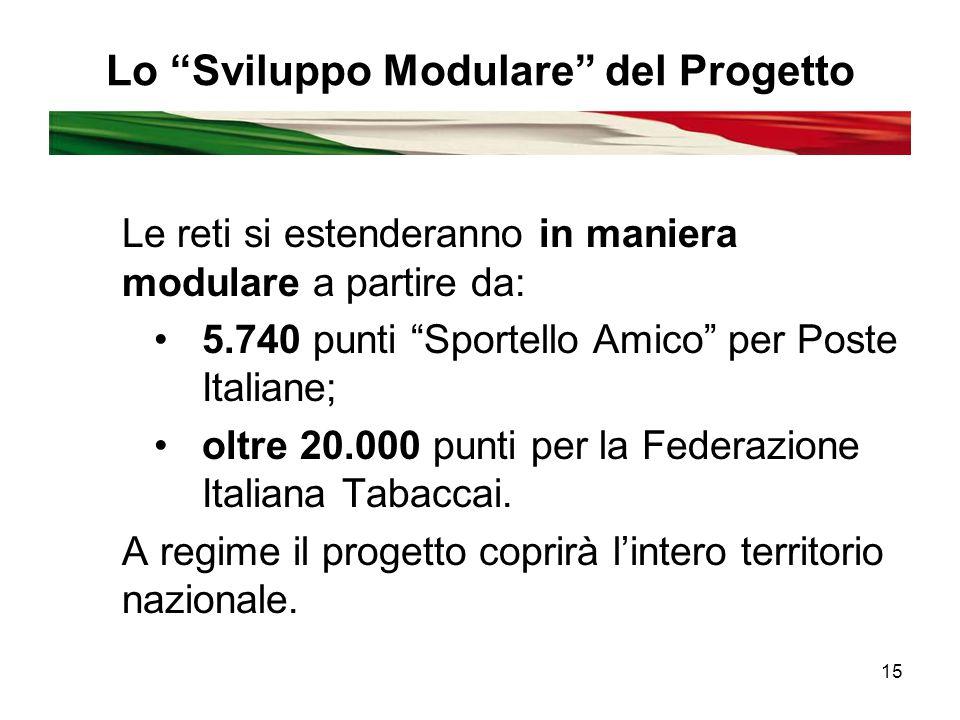 15 Lo Sviluppo Modulare del Progetto Le reti si estenderanno in maniera modulare a partire da: 5.740 punti Sportello Amico per Poste Italiane; oltre 20.000 punti per la Federazione Italiana Tabaccai.