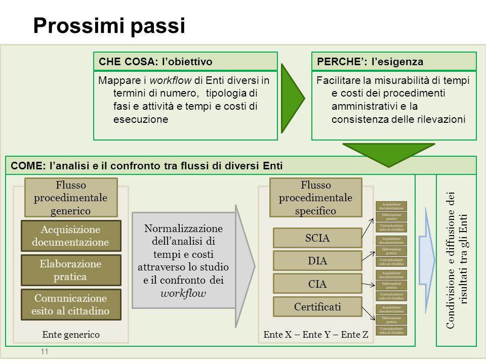 Ente generico 11 Acquisizione documentazione Elaborazione pratica Comunicazione esito al cittadino Flusso procedimentale generico Ente X – Ente Y – En
