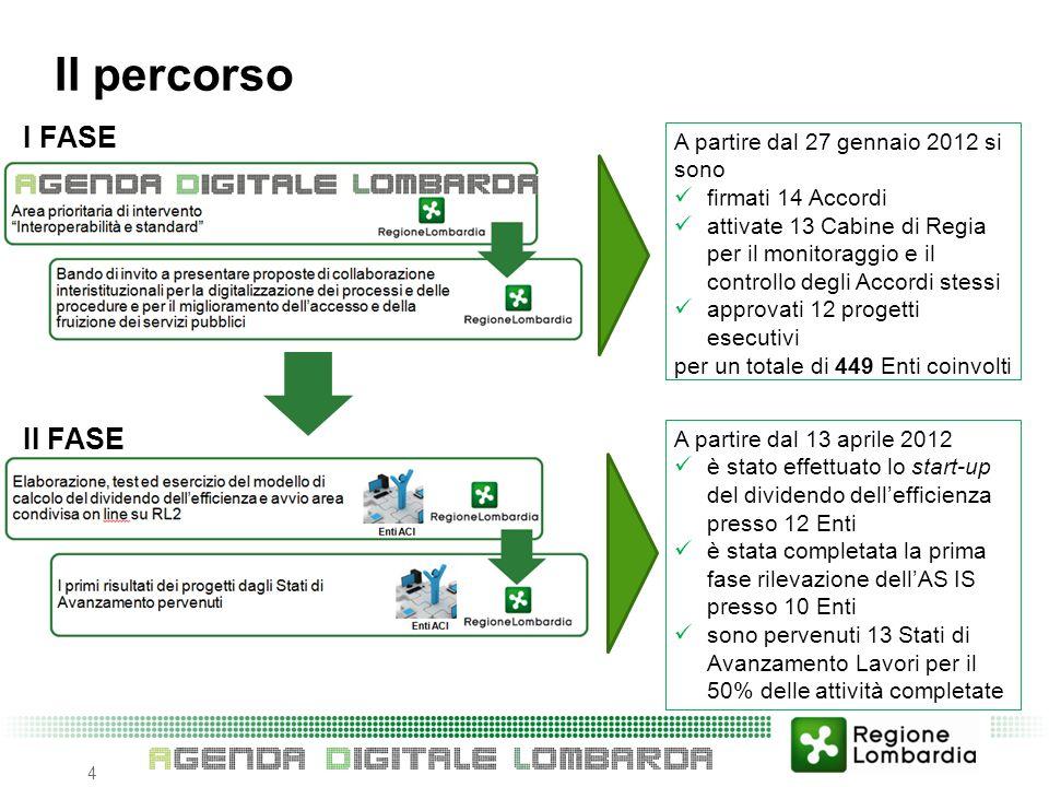 A partire dal 27 gennaio 2012 si sono firmati 14 Accordi attivate 13 Cabine di Regia per il monitoraggio e il controllo degli Accordi stessi approvati