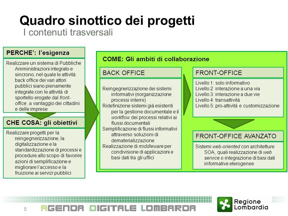 Quadro sinottico dei progetti I contenuti trasversali 5 Realizzare un sistema di Pubbliche Amministrazioni integrato e sincrono, nel quale le attività