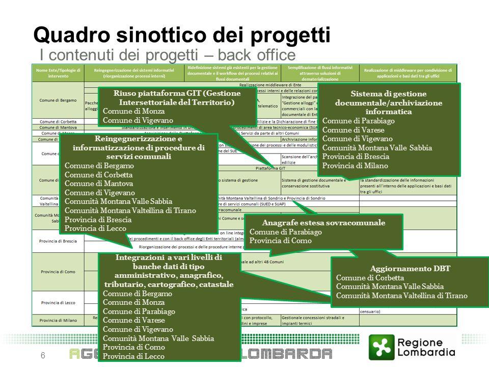 6 Quadro sinottico dei progetti I contenuti dei progetti – back office Sistema di gestione documentale/archiviazione informatica Comune di Parabiago C