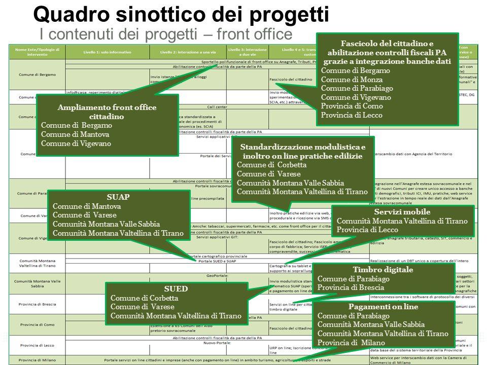 7 Quadro sinottico dei progetti I contenuti dei progetti – front office Fascicolo del cittadino e abilitazione controlli fiscali PA grazie a integrazi