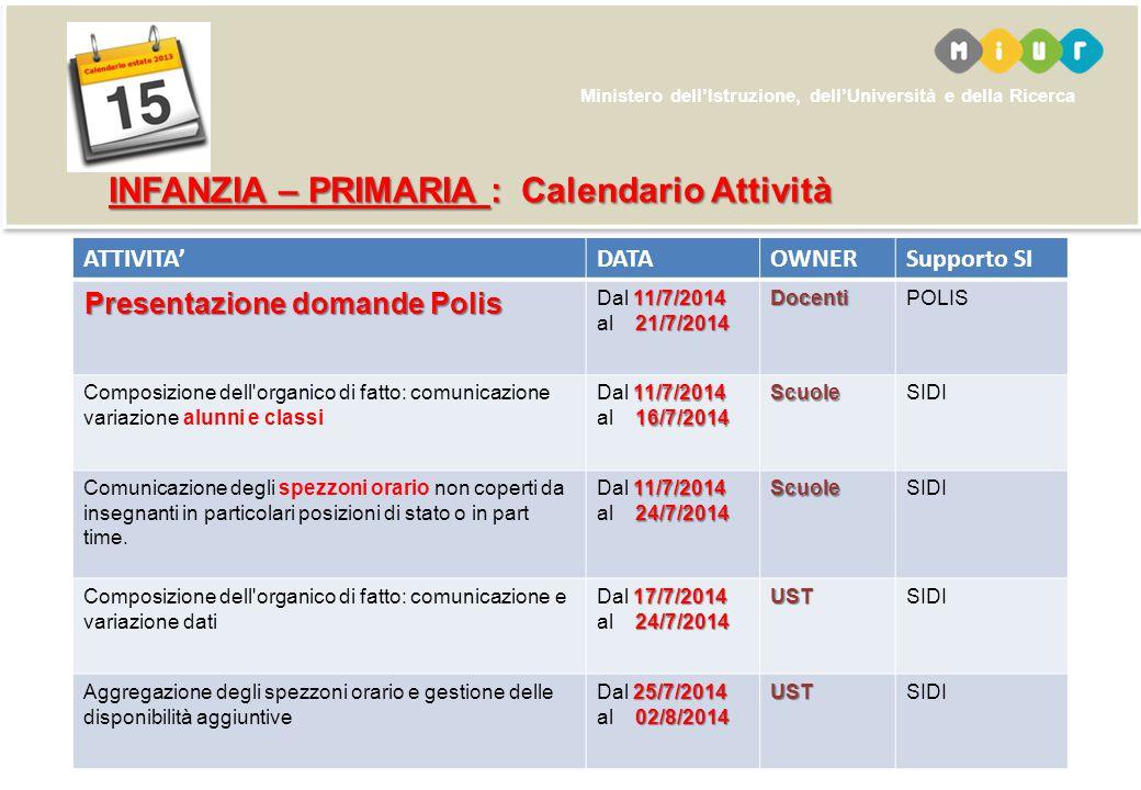 Ministero dell'Istruzione, dell'Università e della Ricerca ATTIVITA'DATAOWNERSupporto SI Presentazione domande Polis 11/7/2014 21/7/2014 Dal 11/7/2014
