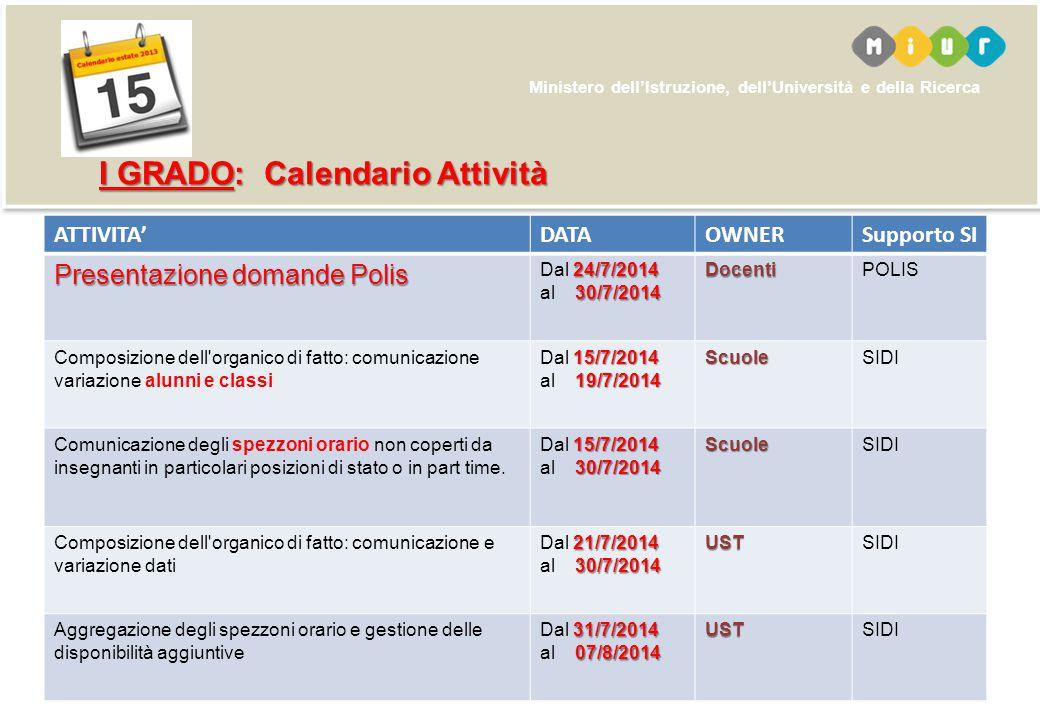 Ministero dell'Istruzione, dell'Università e della Ricerca ATTIVITA'DATAOWNERSupporto SI Presentazione domande Polis 24/7/2014 30/7/2014 Dal 24/7/2014