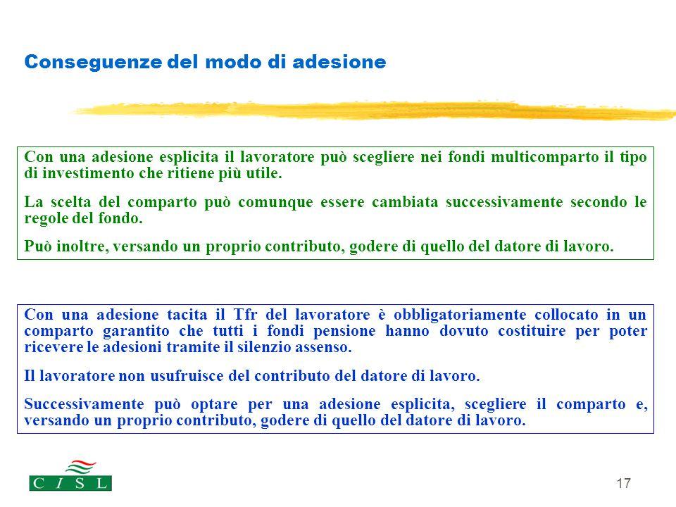 17 Conseguenze del modo di adesione Con una adesione esplicita il lavoratore può scegliere nei fondi multicomparto il tipo di investimento che ritiene