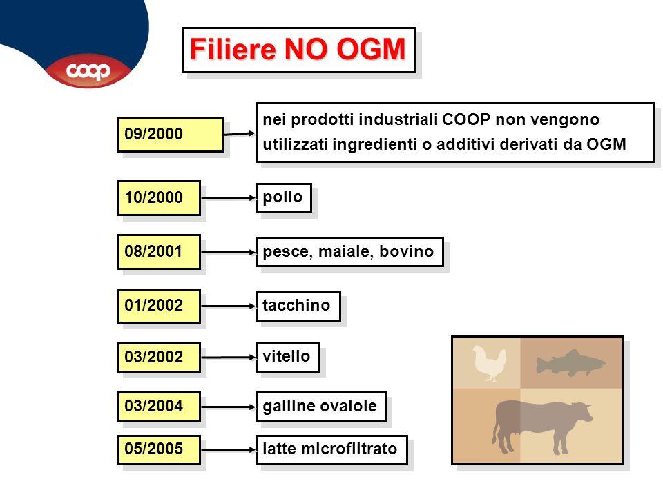 09/2000 nei prodotti industriali COOP non vengono utilizzati ingredienti o additivi derivati da OGM 10/2000 pollo 08/2001 pesce, maiale, bovino 01/200