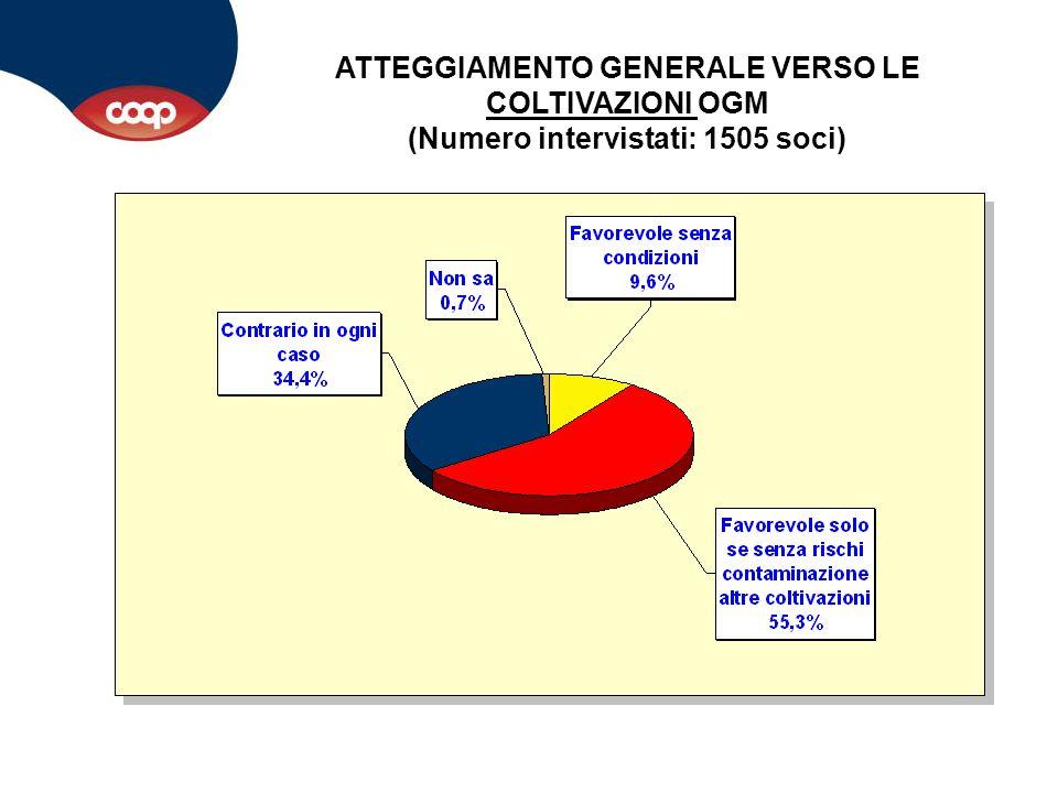 ATTEGGIAMENTO GENERALE VERSO LA COMMERCIALIZZAZIONE DI PRODOTTI/ALIMENTI OGM (Numero intervistati: 1505 soci)