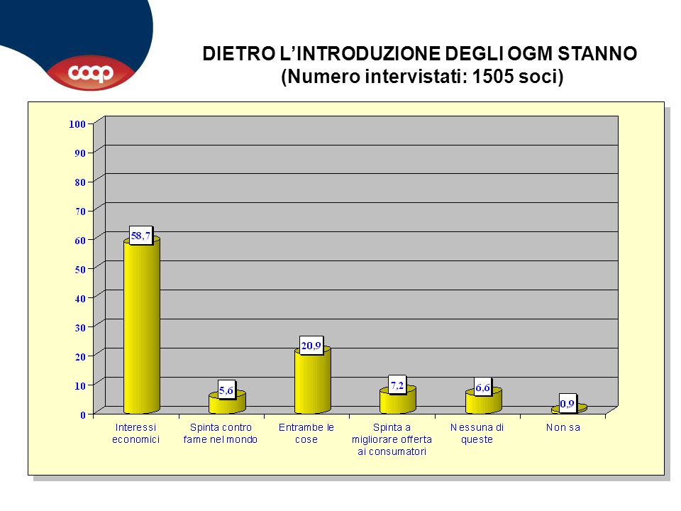 La fiducia degli europei e degli italiani negli OGM è poca, ed è rimasta tale nel tempo.