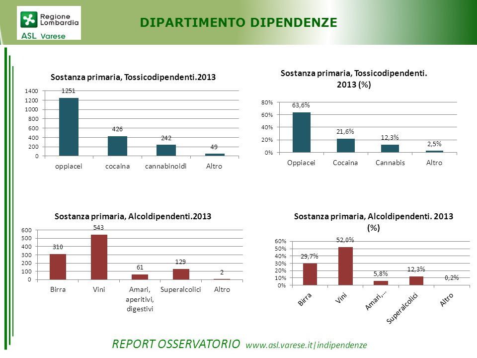 DIPARTIMENTO DIPENDENZE REPORT OSSERVATORIO www.asl.varese.it|indipendenze