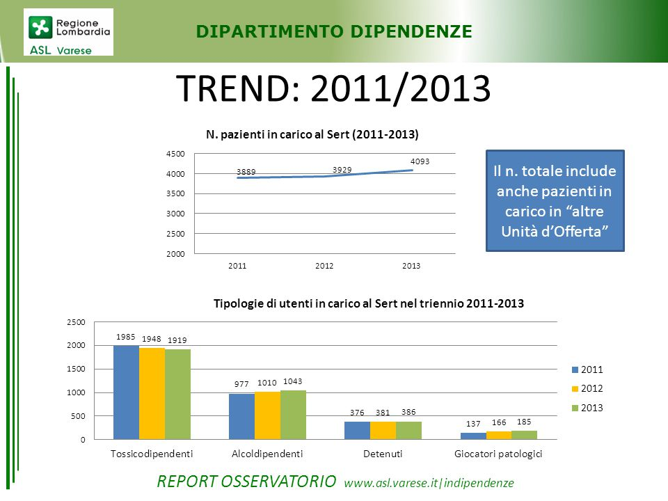 DIPARTIMENTO DIPENDENZE TREND: 2011/2013 Il n.
