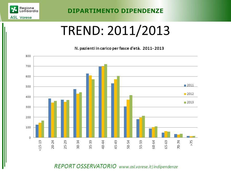 DIPARTIMENTO DIPENDENZE TREND: 2011/2013 REPORT OSSERVATORIO www.asl.varese.it|indipendenze Nell'ultimo triennio non c'è differenza tra il genere e i pazienti nuovi/già in carico al Dipartimento Dipendenze