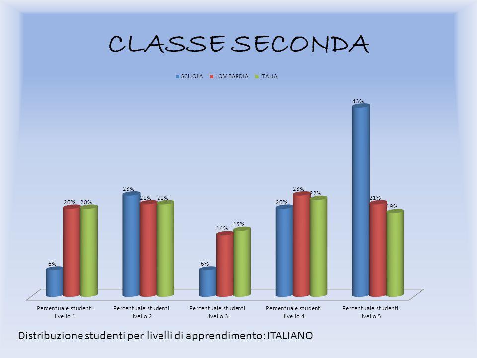 CLASSE SECONDA Distribuzione studenti per livelli di apprendimento: ITALIANO