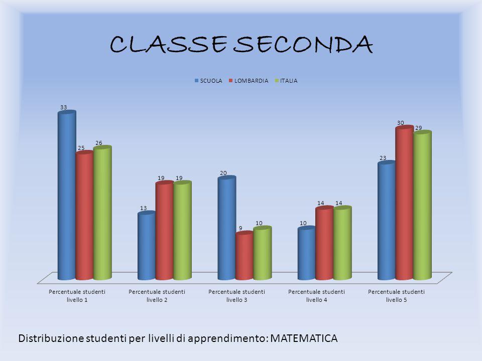 CLASSE SECONDA Distribuzione studenti per livelli di apprendimento: MATEMATICA