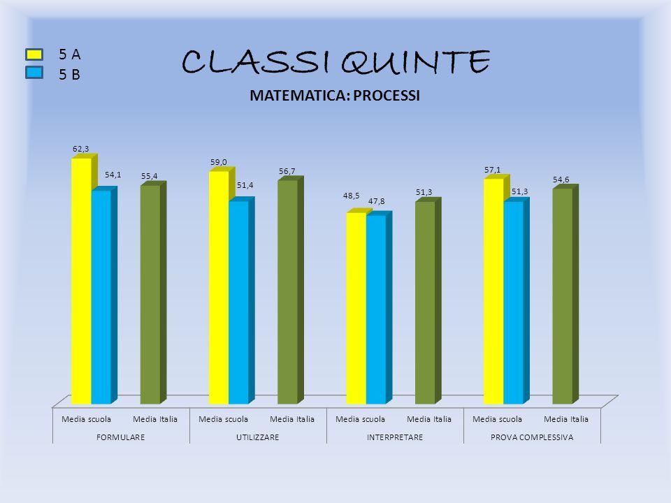 CLASSI QUINTE 5 A 5 B