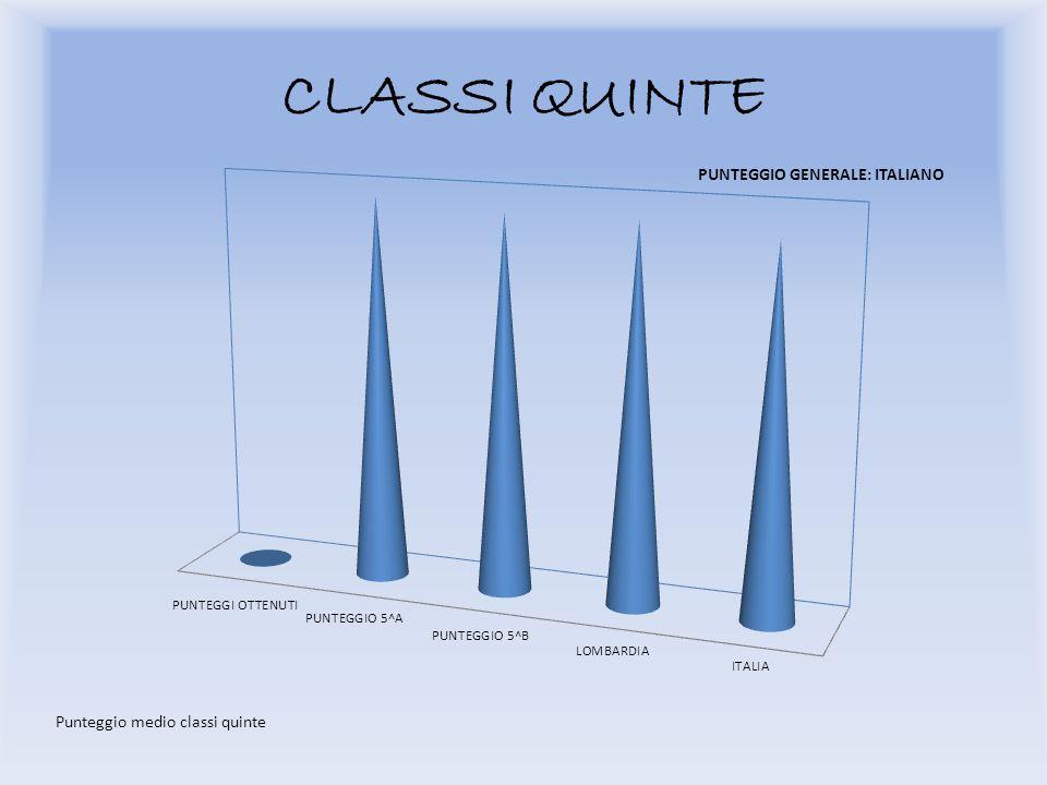 CLASSI QUINTE Punteggio medio classi quinte