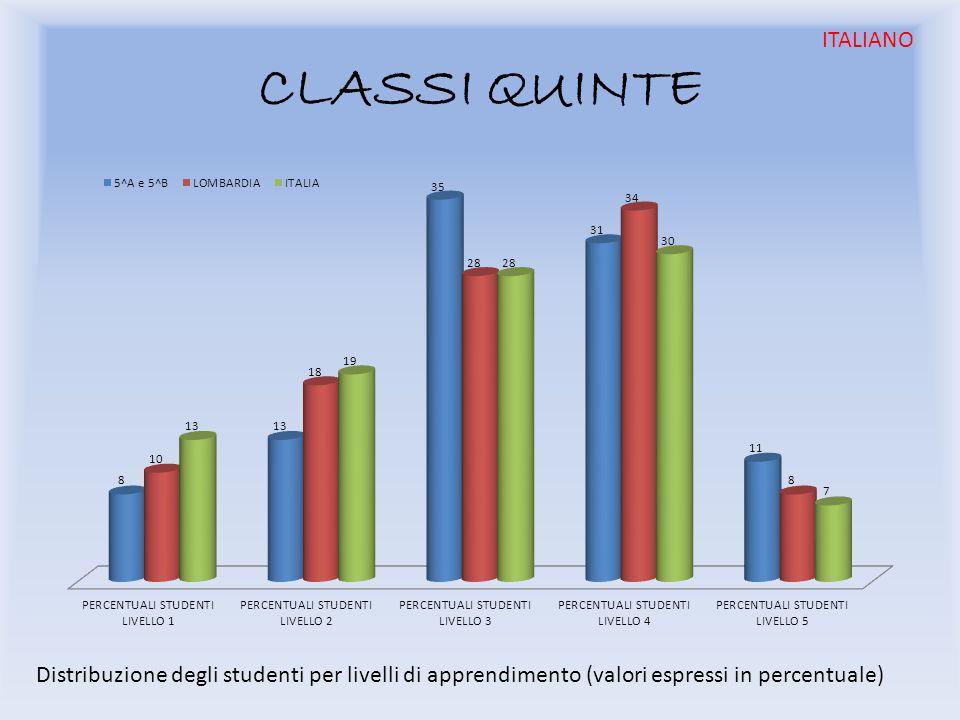 Distribuzione degli studenti per livelli di apprendimento (valori espressi in percentuale) ITALIANO