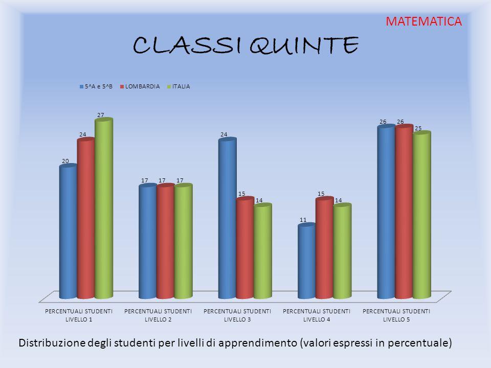 CLASSI QUINTE Distribuzione degli studenti per livelli di apprendimento (valori espressi in percentuale) MATEMATICA