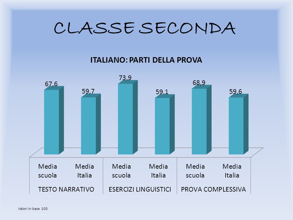 CLASSE SECONDA Valori in base 100