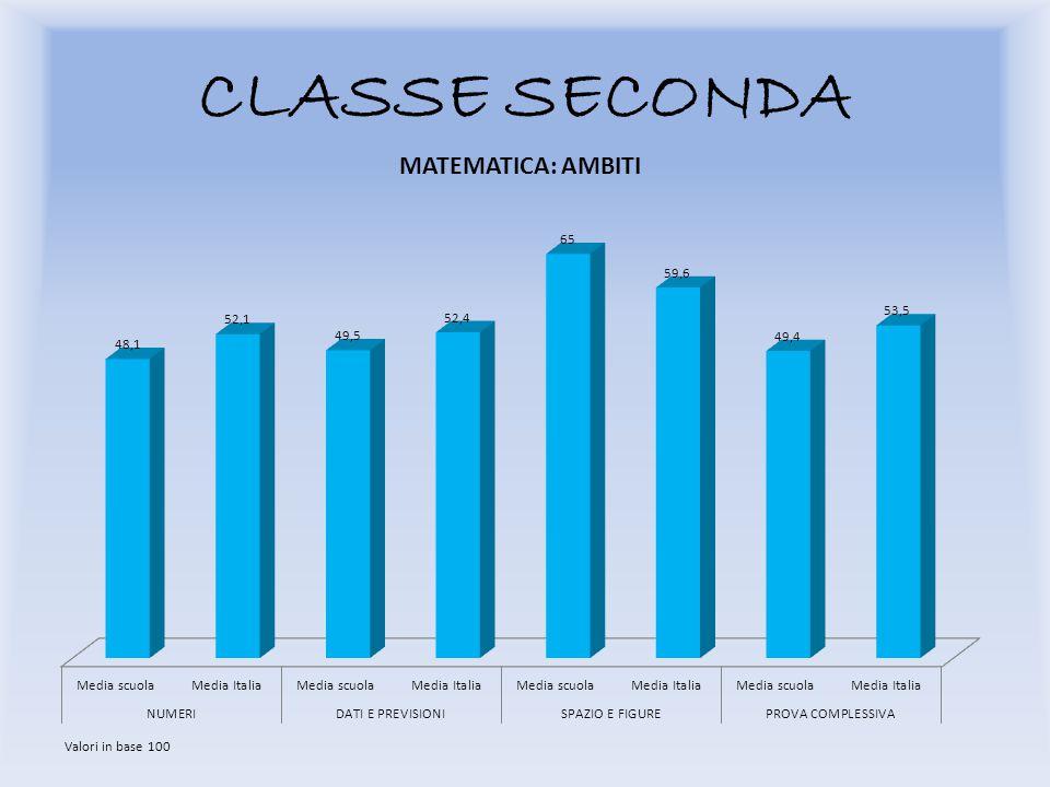 CLASSE SECONDA Valori in base 100