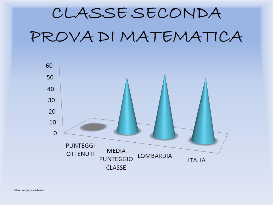 CLASSE SECONDA PROVA DI MATEMATICA Valori in percentuale