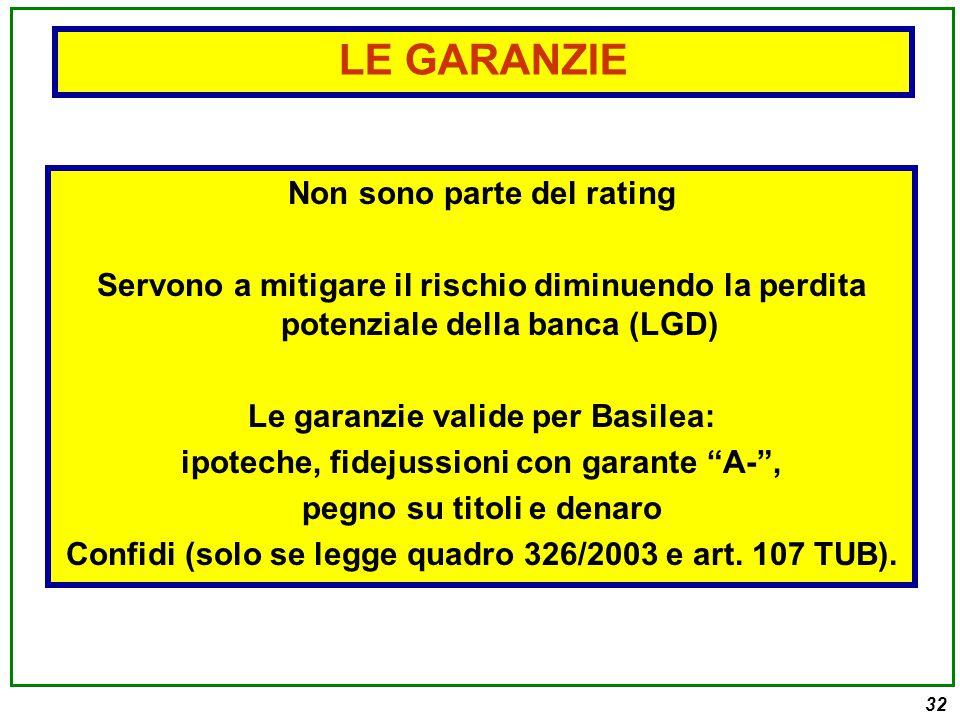 32 Non sono parte del rating Servono a mitigare il rischio diminuendo la perdita potenziale della banca (LGD) Le garanzie valide per Basilea: ipoteche