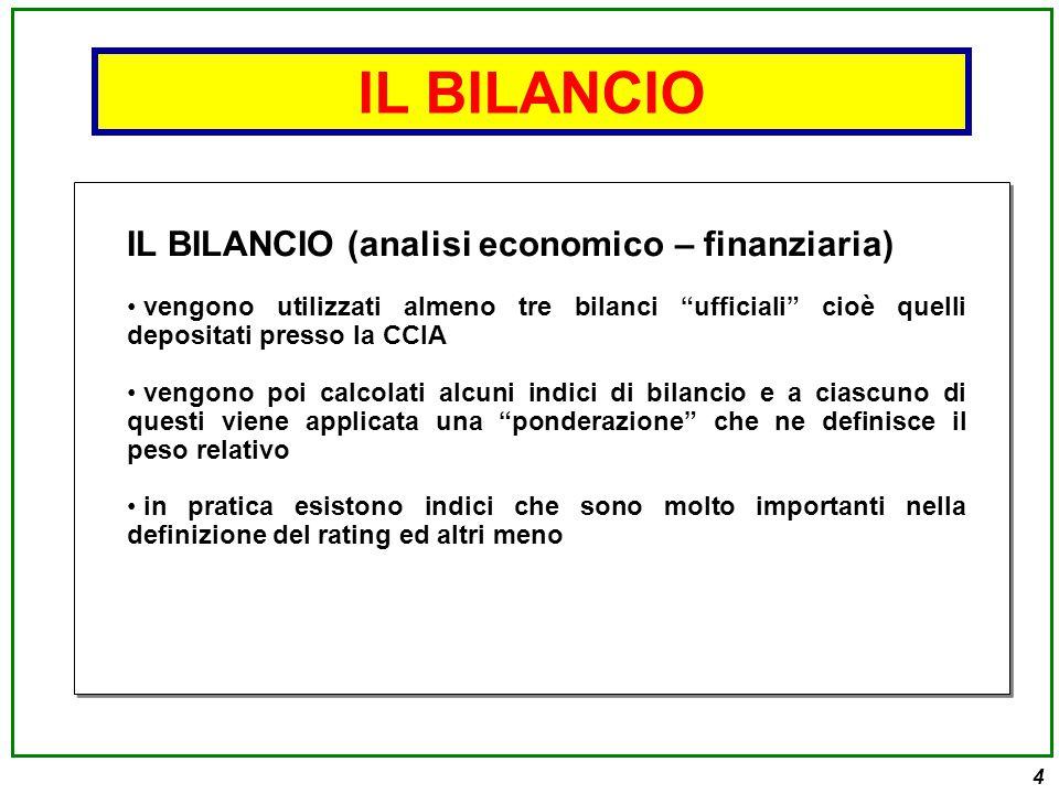 15 ANDAMENTO RAPPORTI CON IL SISTEMA BANCARIO CREDITI SCADUTI (es.
