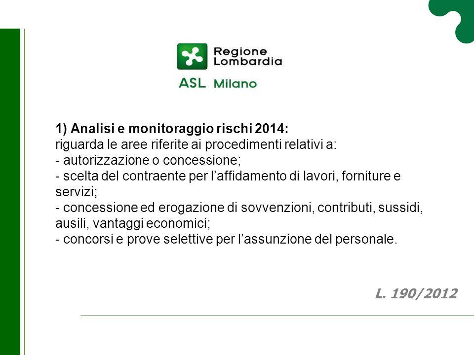 1) Analisi e monitoraggio rischi 2014: riguarda le aree riferite ai procedimenti relativi a: - autorizzazione o concessione; - scelta del contraente p