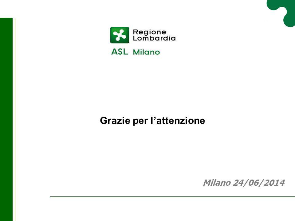 Grazie per l'attenzione Milano 24/06/2014