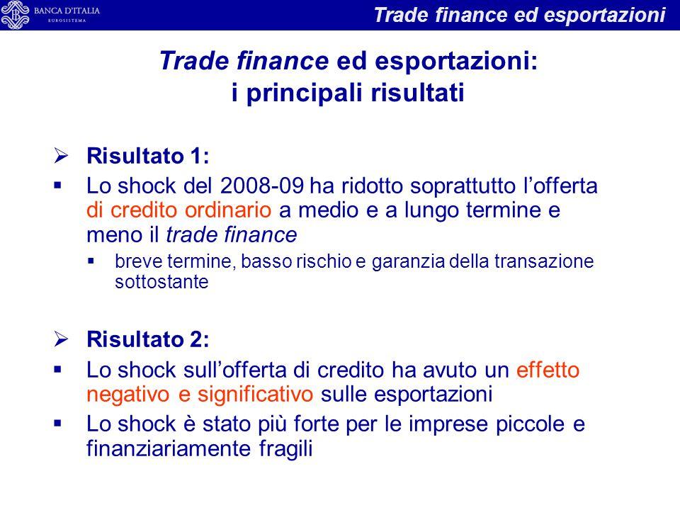  Risultato 1:  Lo shock del 2008-09 ha ridotto soprattutto l'offerta di credito ordinario a medio e a lungo termine e meno il trade finance  breve