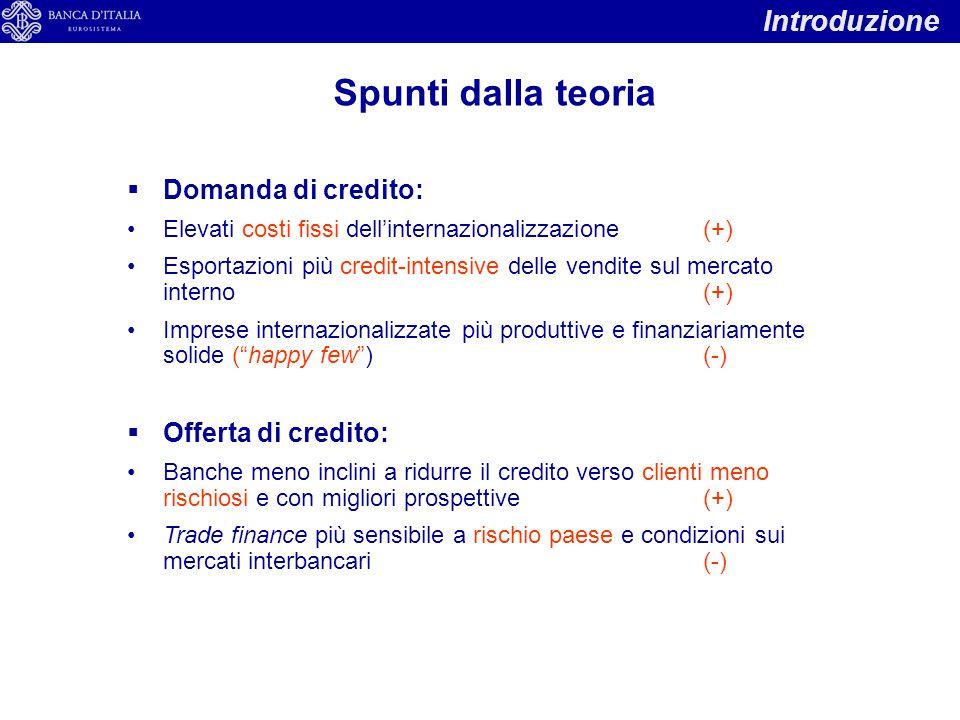 Introduzione Spunti dalla teoria  Domanda di credito: Elevati costi fissi dell'internazionalizzazione(+) Esportazioni più credit-intensive delle vend
