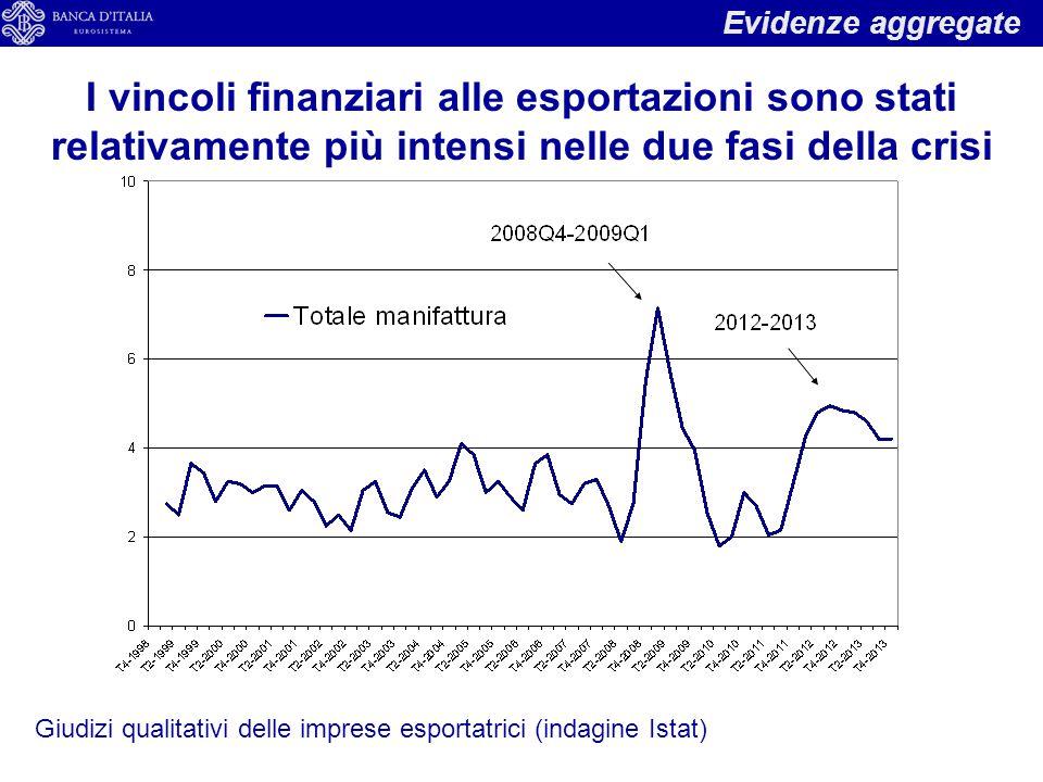 Evidenze aggregate I vincoli finanziari alle esportazioni sono stati relativamente più intensi nelle due fasi della crisi Giudizi qualitativi delle imprese esportatrici (indagine Istat)