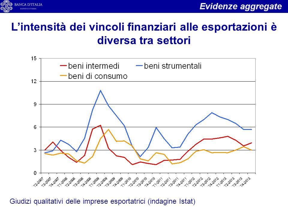 Evidenze aggregate L'intensità dei vincoli finanziari alle esportazioni è diversa tra settori Giudizi qualitativi delle imprese esportatrici (indagine Istat)