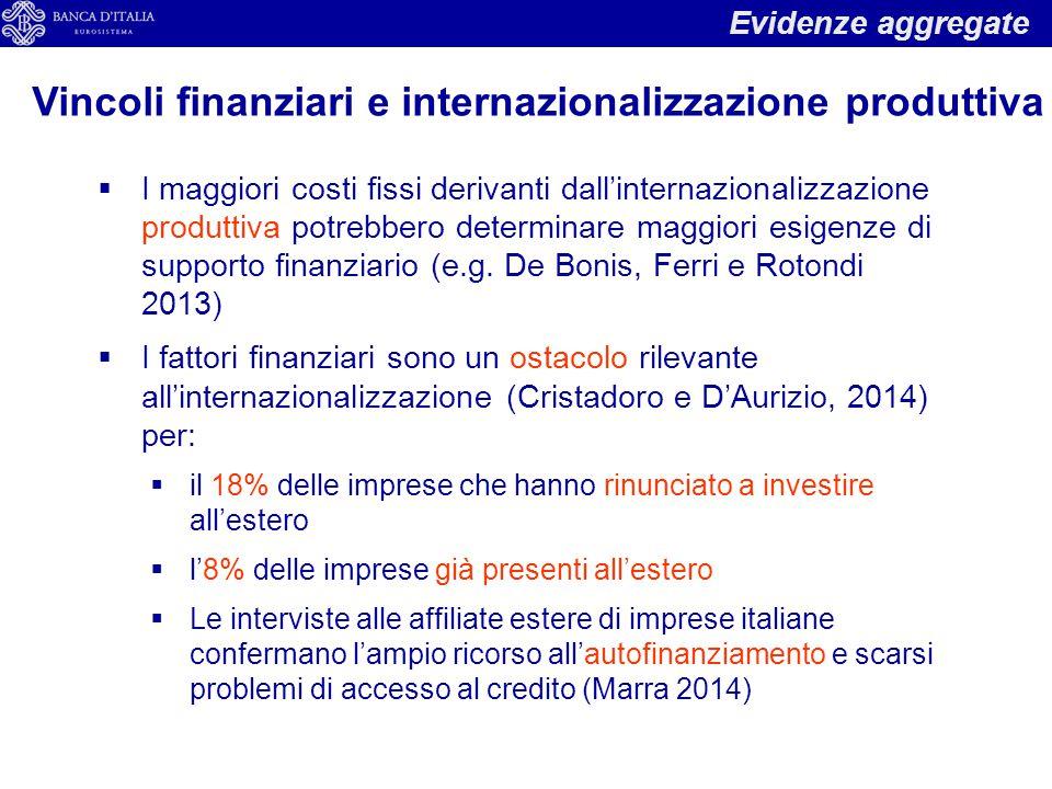  I maggiori costi fissi derivanti dall'internazionalizzazione produttiva potrebbero determinare maggiori esigenze di supporto finanziario (e.g.