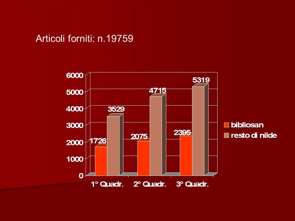 Articoli forniti: n.19759