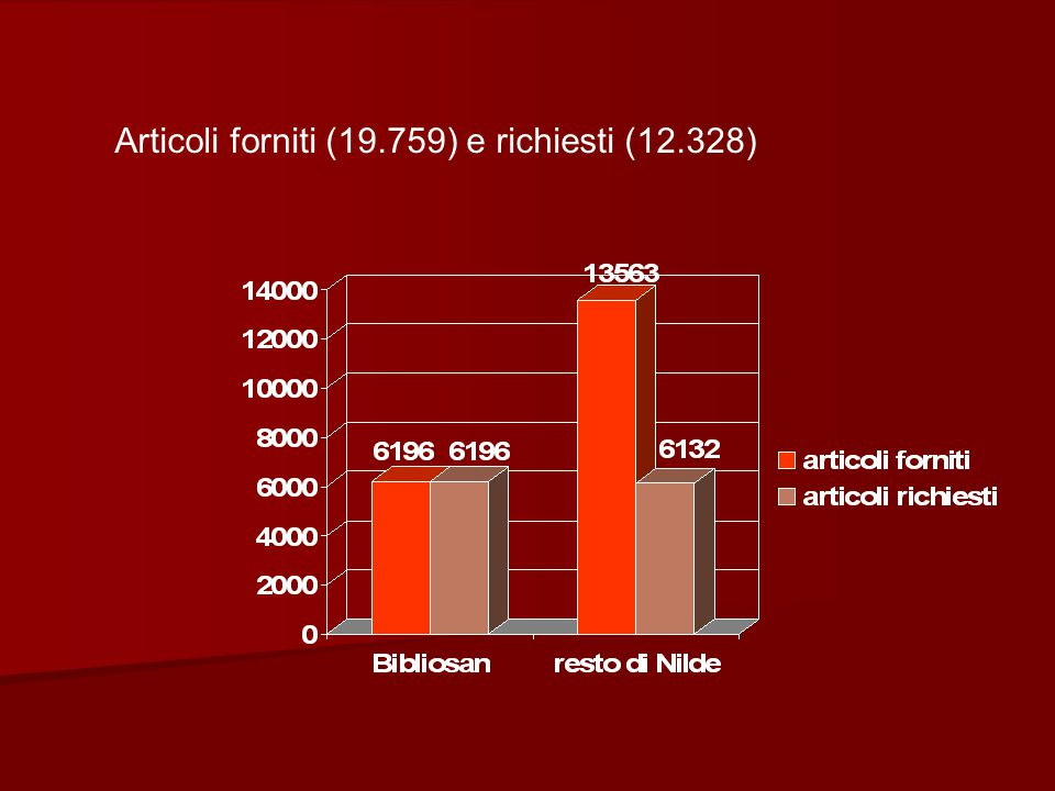 Articoli forniti (19.759) e richiesti (12.328)