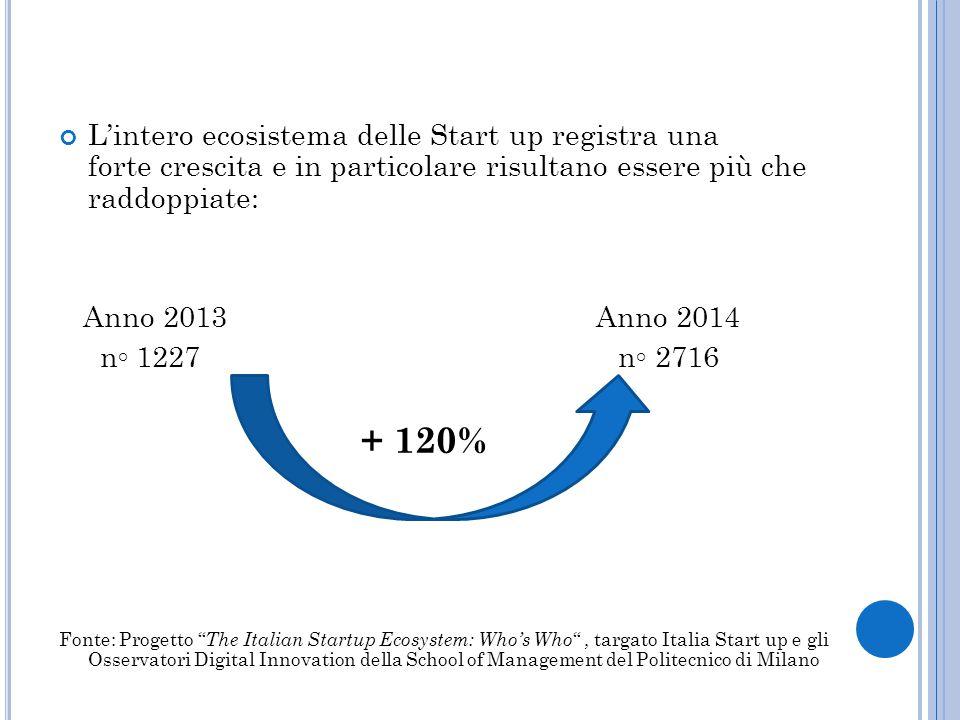 L'intero ecosistema delle Start up registra una forte crescita e in particolare risultano essere più che raddoppiate: Anno 2013 Anno 2014 n◦ 1227 n◦ 2