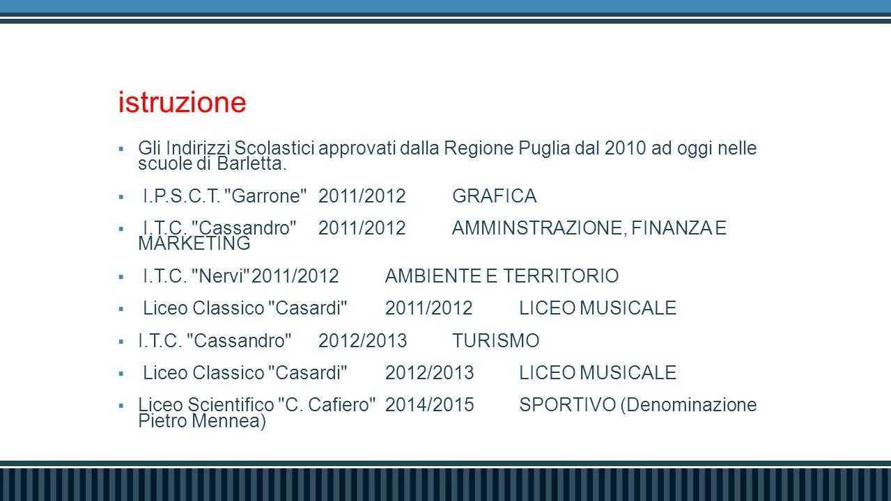 istruzione  Gli Indirizzi Scolastici approvati dalla Regione Puglia dal 2010 ad oggi nelle scuole di Barletta.  I.P.S.C.T.
