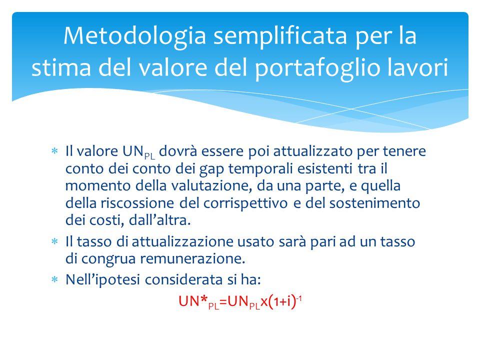  Il valore UN PL dovrà essere poi attualizzato per tenere conto dei conto dei gap temporali esistenti tra il momento della valutazione, da una parte,