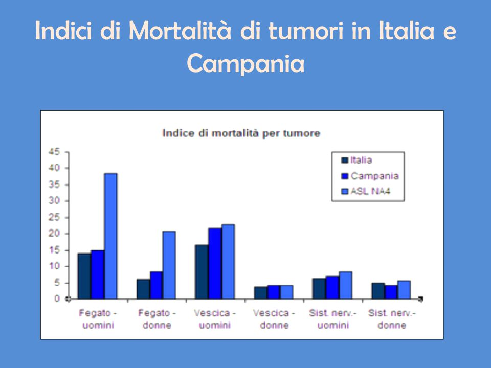 Indici di Mortalità di tumori in Italia e Campania