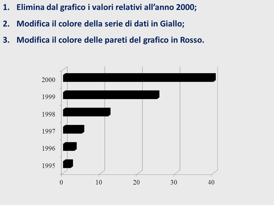 1. 1.Elimina dal grafico i valori relativi all'anno 2000; 2.