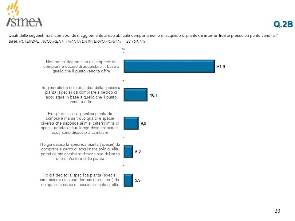 20 Q.2BQ.2B % Quali delle seguenti frasi corrisponde maggiormente al suo abituale comportamento di acquisto di piante da interno fiorite presso un punto vendita .