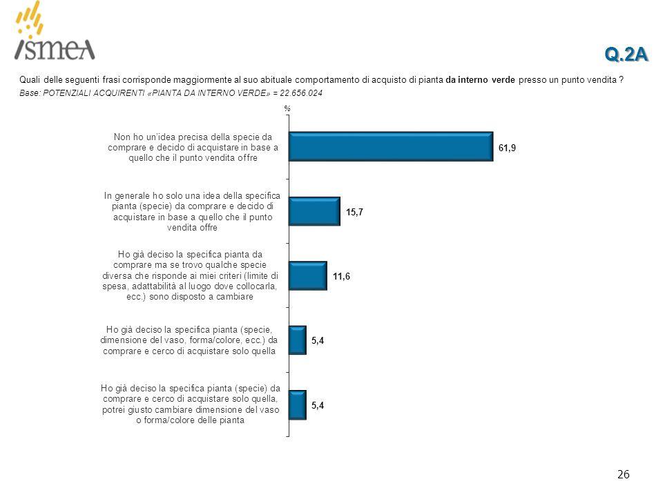 26 Q.2AQ.2A % Quali delle seguenti frasi corrisponde maggiormente al suo abituale comportamento di acquisto di pianta da interno verde presso un punto vendita .