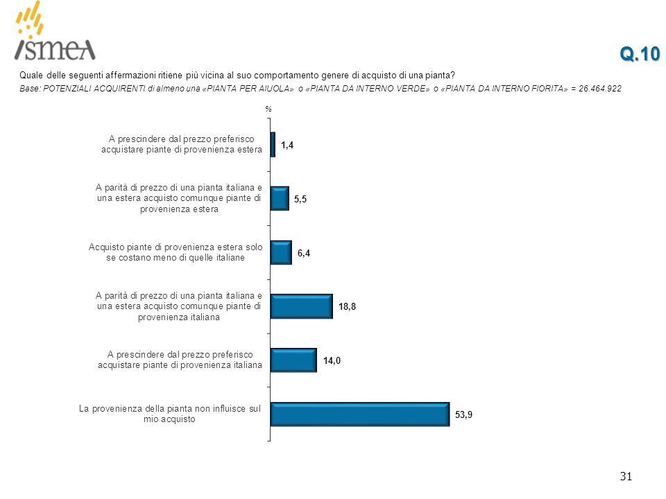 31 Q.10Q.10 % Quale delle seguenti affermazioni ritiene più vicina al suo comportamento genere di acquisto di una pianta.