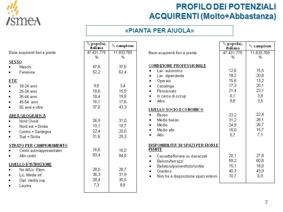 28 Q.4AQ.4A Nei suoi acquisti di pianta da interno verde quanto è vincolante il livello di spesa che si è prefissato.
