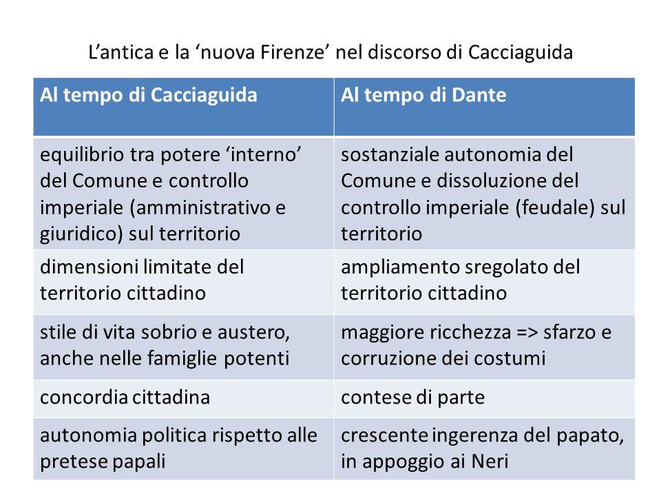 L'antica e la 'nuova Firenze' nel discorso di Cacciaguida Al tempo di CacciaguidaAl tempo di Dante equilibrio tra potere 'interno' del Comune e contro