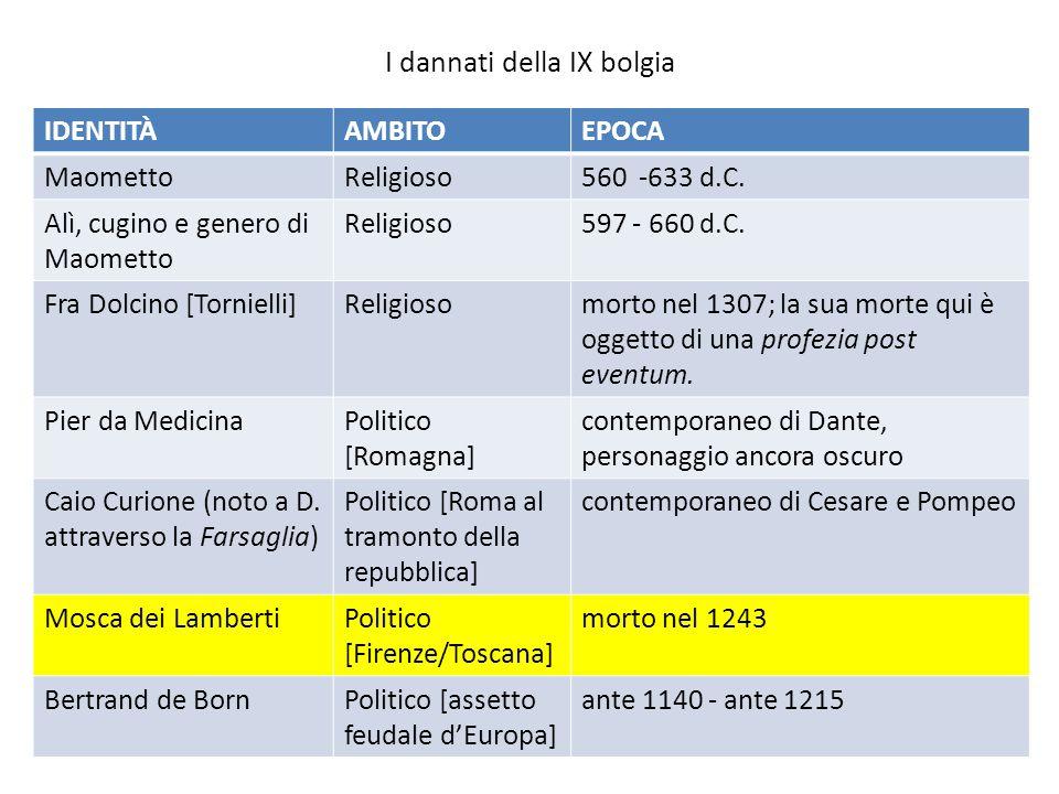 I dannati della IX bolgia IDENTITÀAMBITOEPOCA MaomettoReligioso560 -633 d.C. Alì, cugino e genero di Maometto Religioso597 - 660 d.C. Fra Dolcino [Tor